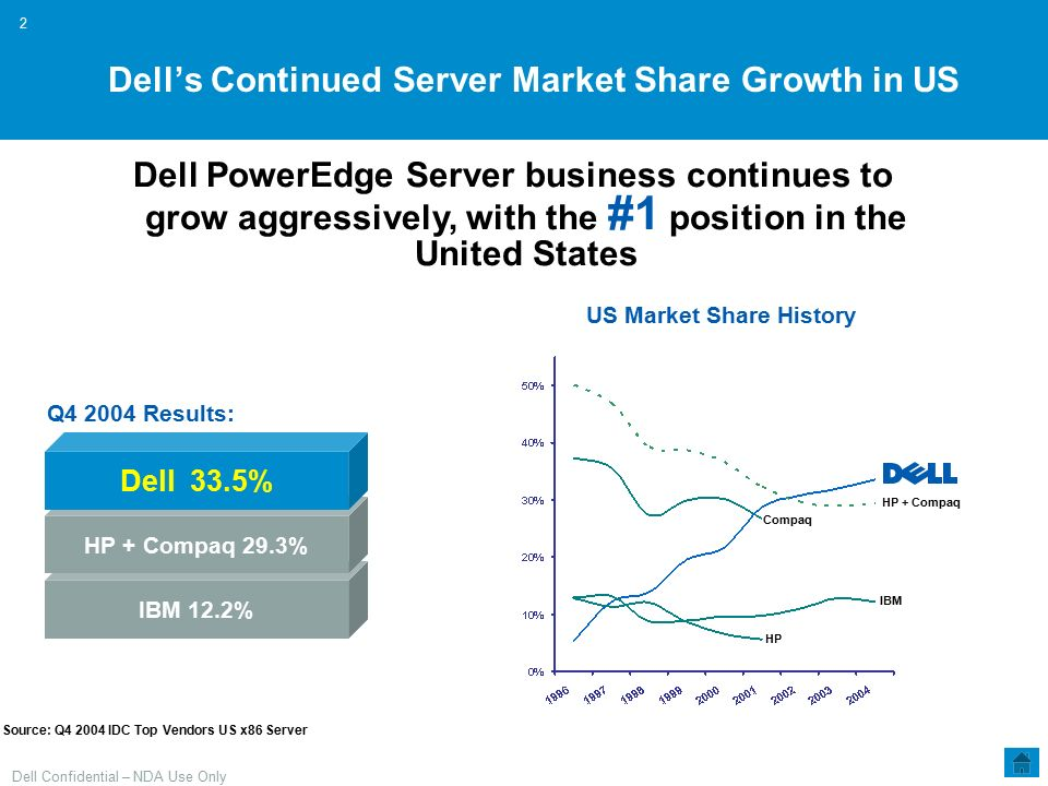 Dell PowerEdge Blade Server PDVSA Jun ppt video online download