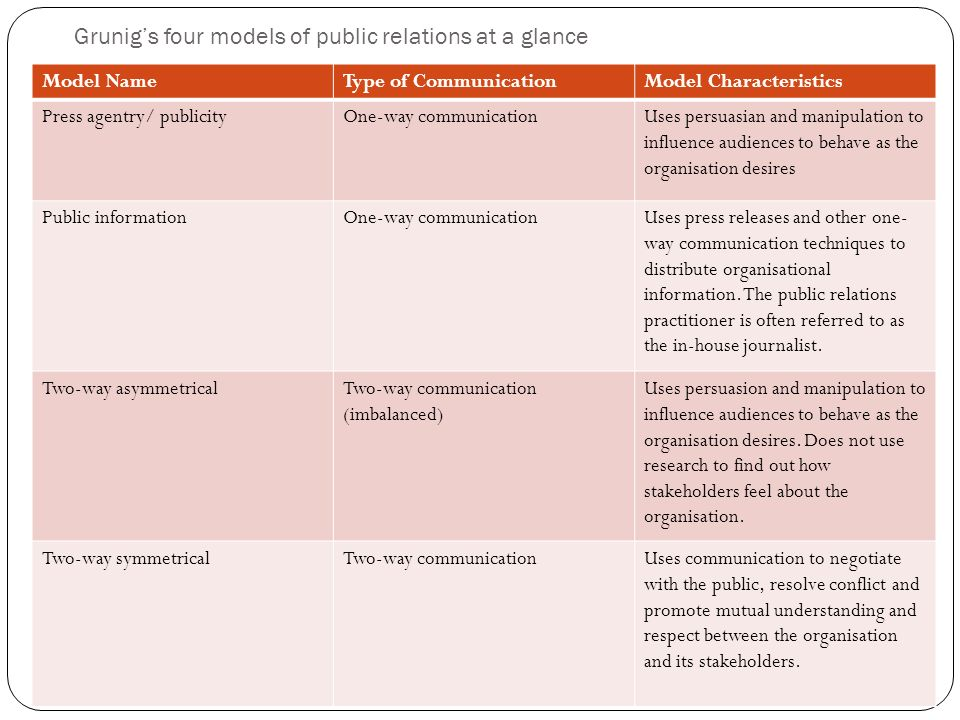 public information model of public relations