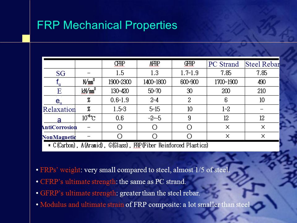 Frp Composite Applications And Code Developments Ppt