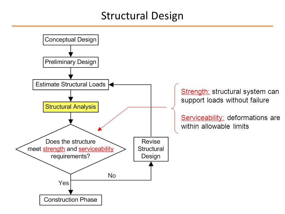 limit states design in structural steel pdf