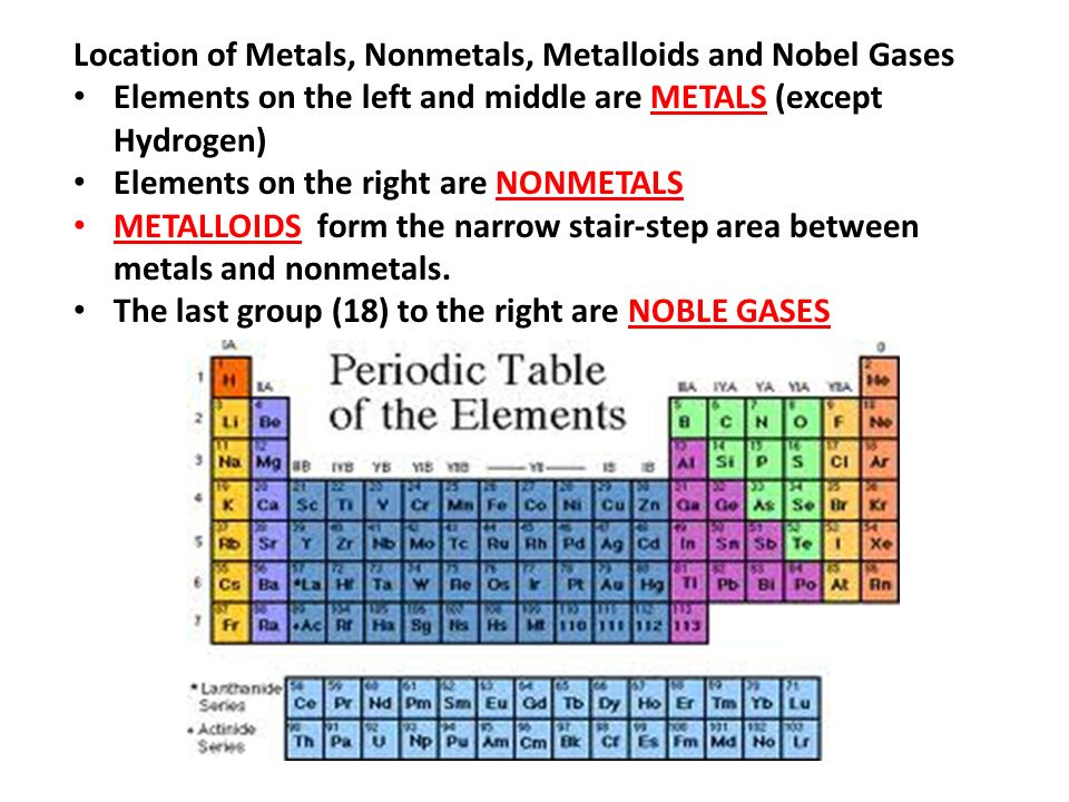 The periodic table of elements ppt video online download location of metals nonmetals metalloids and nobel gases urtaz Choice Image