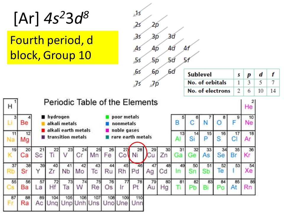 1 Identify The Group Period And Block In Which The Element That
