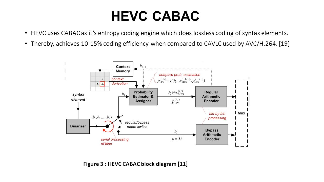 Hevc Cabac A Project Under The Guidance Of Dr K R Rao Ppt Download H 264 Block Diagram 10