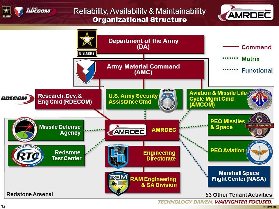 Ram Foreign Military Sales Fms Ppt Download