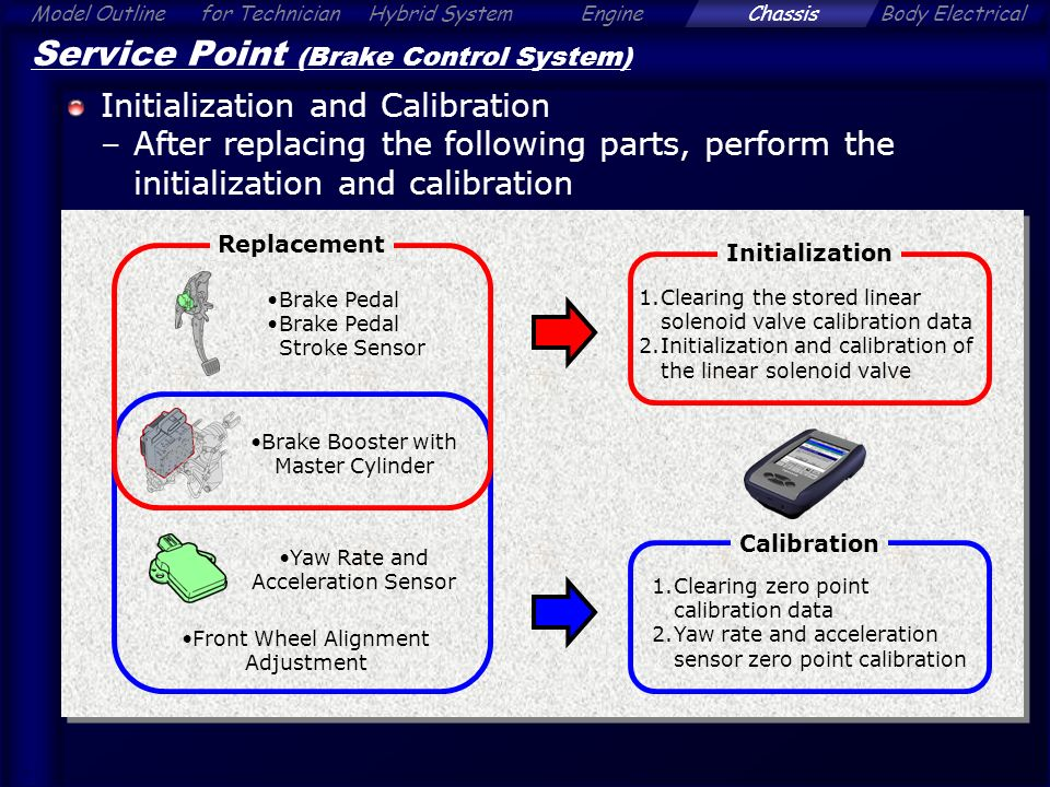 Toyota torque sensor zero point calibration | Toyota Venza