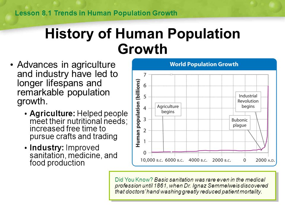 Lesson 8 1 Trends In Human Population Growth Ppt Download
