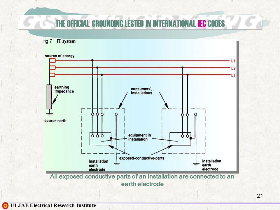 IEC/NEC 접지비교 및 개정된 뇌 보호 시스템(KS C IEC 61024) 주요 내용 ...