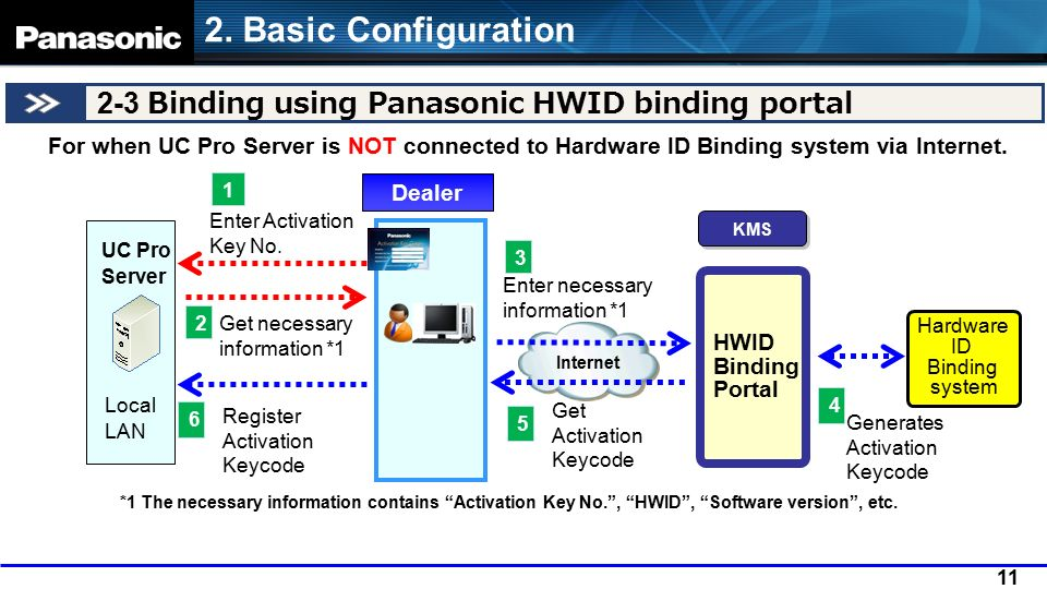 Panasonic UC Pro - Activation Keys installation - - ppt video online