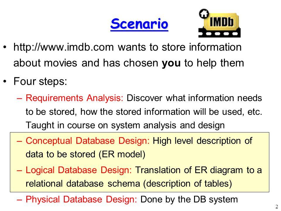 Modeling entity relationship diagrams ppt video online download modeling entity relationship diagrams 2 scenario ccuart Gallery