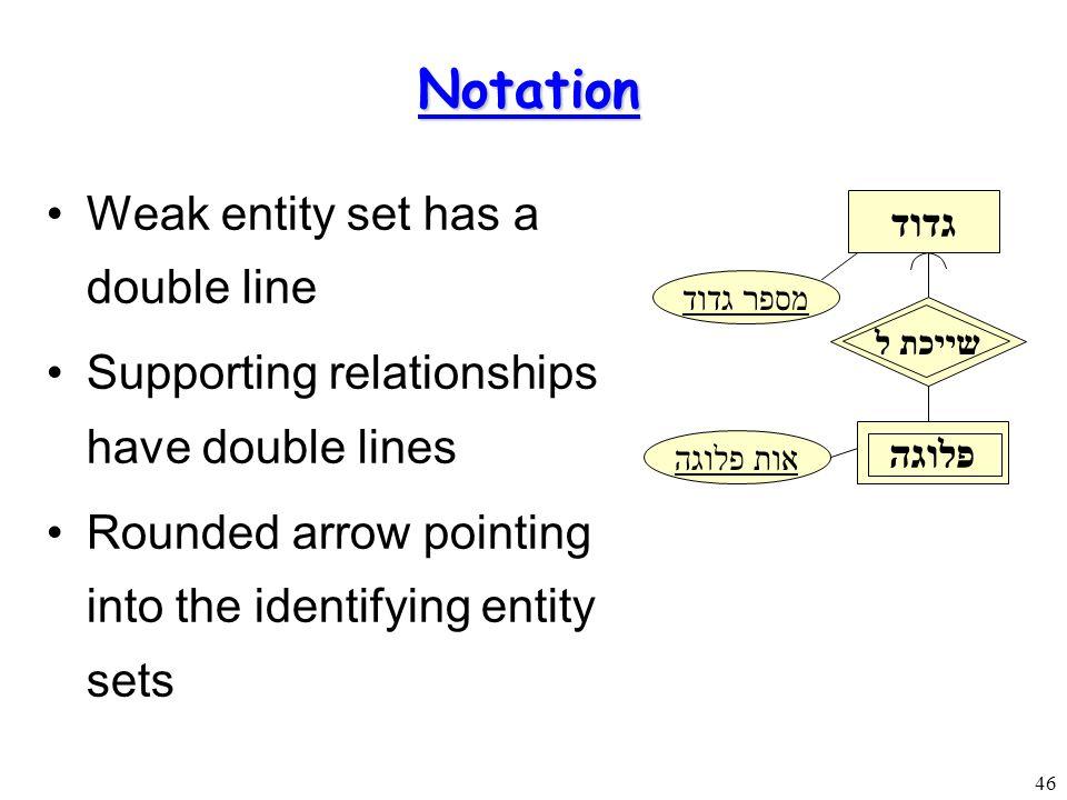 Modeling Entity Relationship Diagrams Ppt Video Online Download