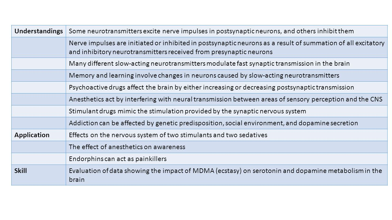 A 5 Neuropharmacology Ppt Download