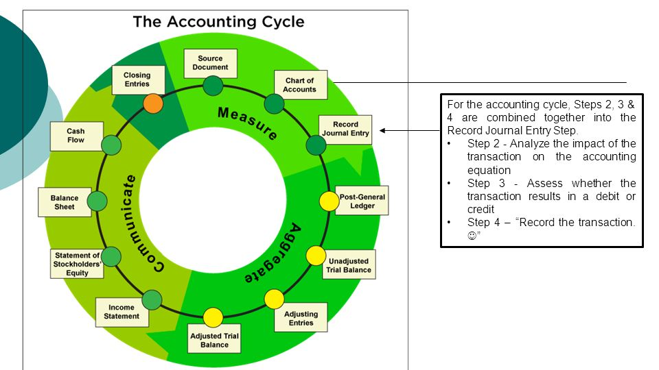The Accounting Information System Ppt Download