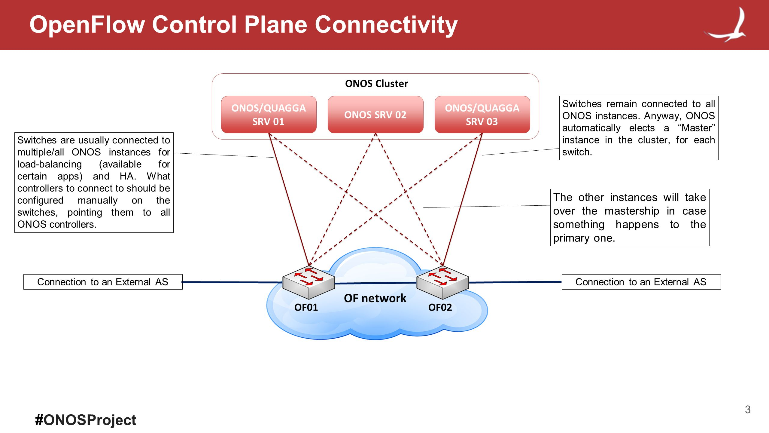 Deploy SDN-IP  - ppt video online download