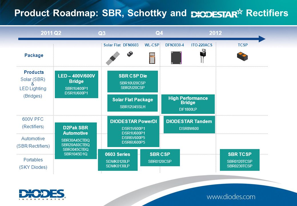 Sbr Is A Registered Trademark Of Diodes Incorporated Ppt