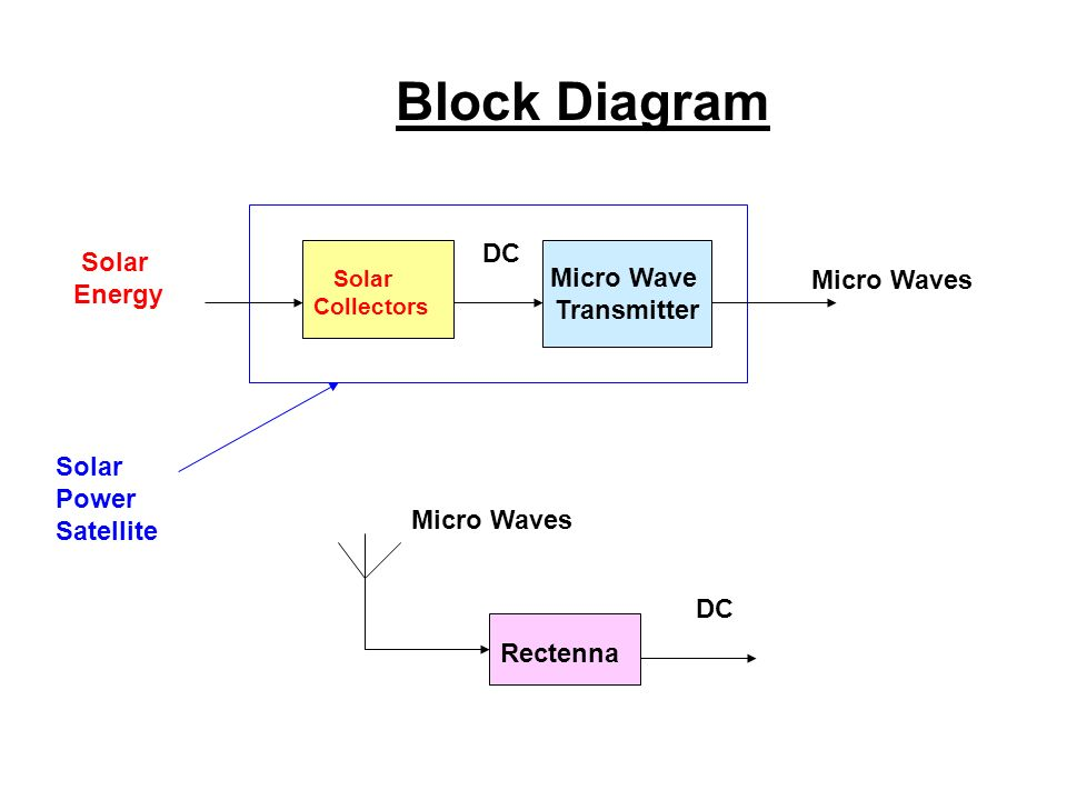 Wireless power transmission using sps and rectenna ppt video 5 block diagram ccuart Gallery