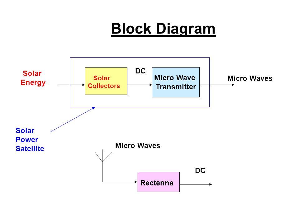 Wireless Transmission Diagram - Wiring Diagrams Description