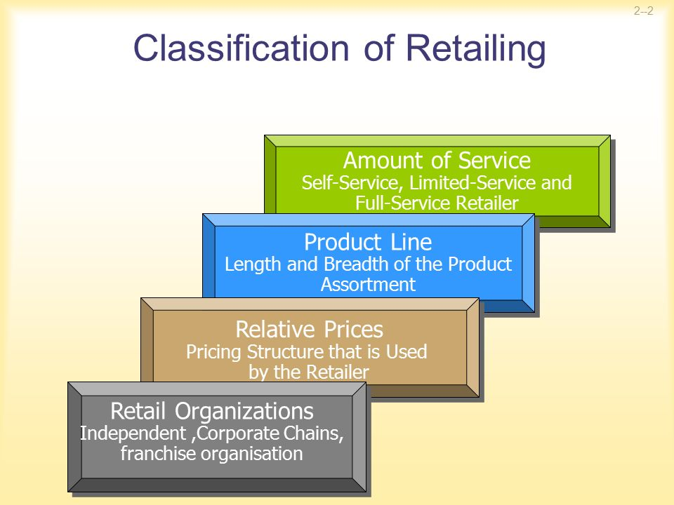 what are the different types of retailers