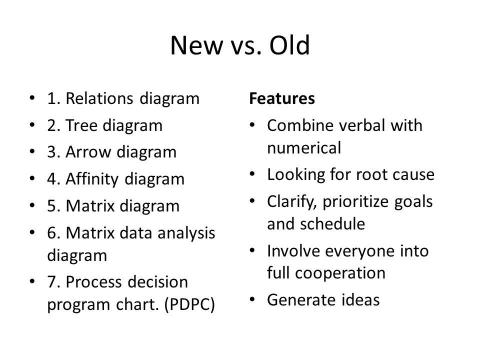New 7 qc tools by shuai zhang kun wang ppt video online download relations diagram 2 tree diagram 3 arrow diagram ccuart Gallery