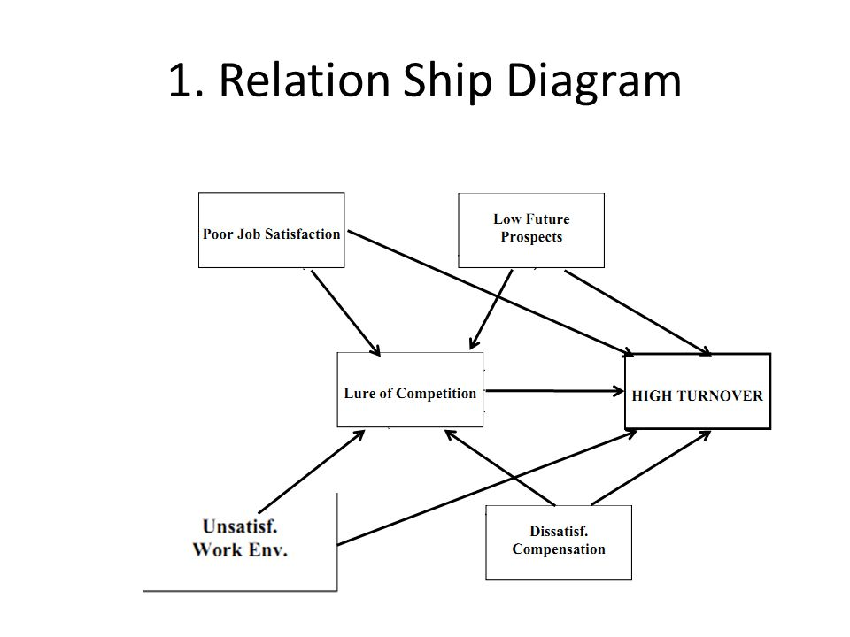 New 7 qc tools by shuai zhang kun wang ppt video online download relation ship diagram ccuart Gallery