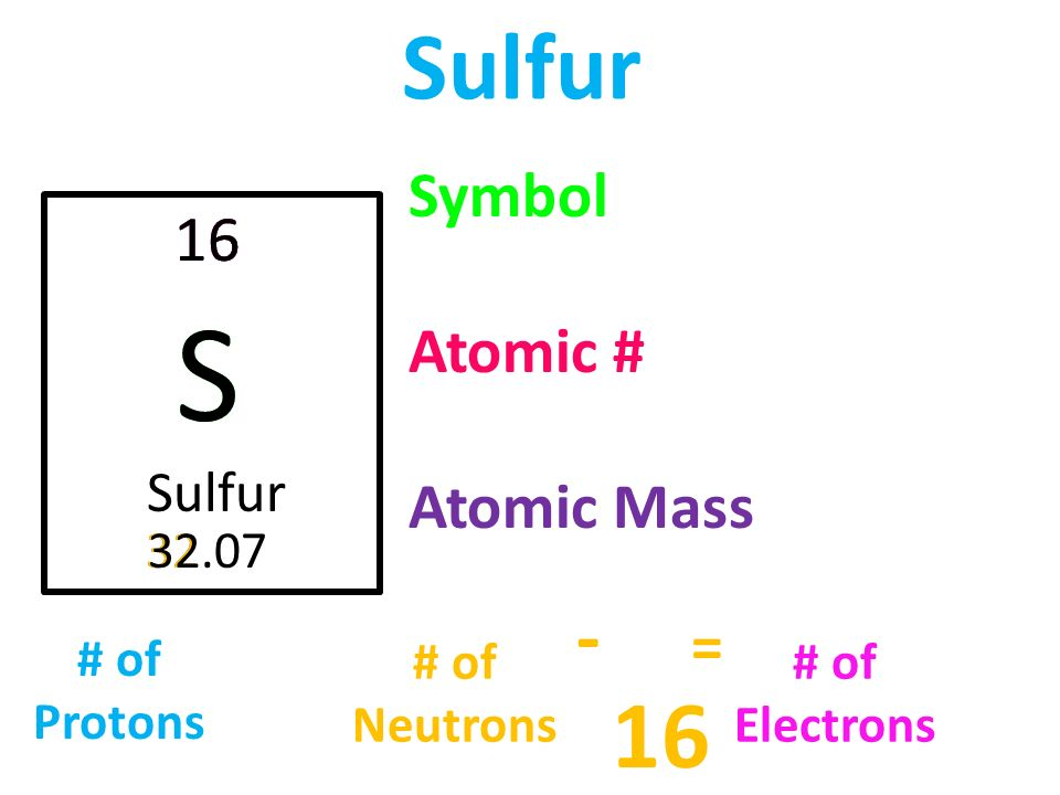 Periodic Table Sulfur Protons Neutrons Electrons Www