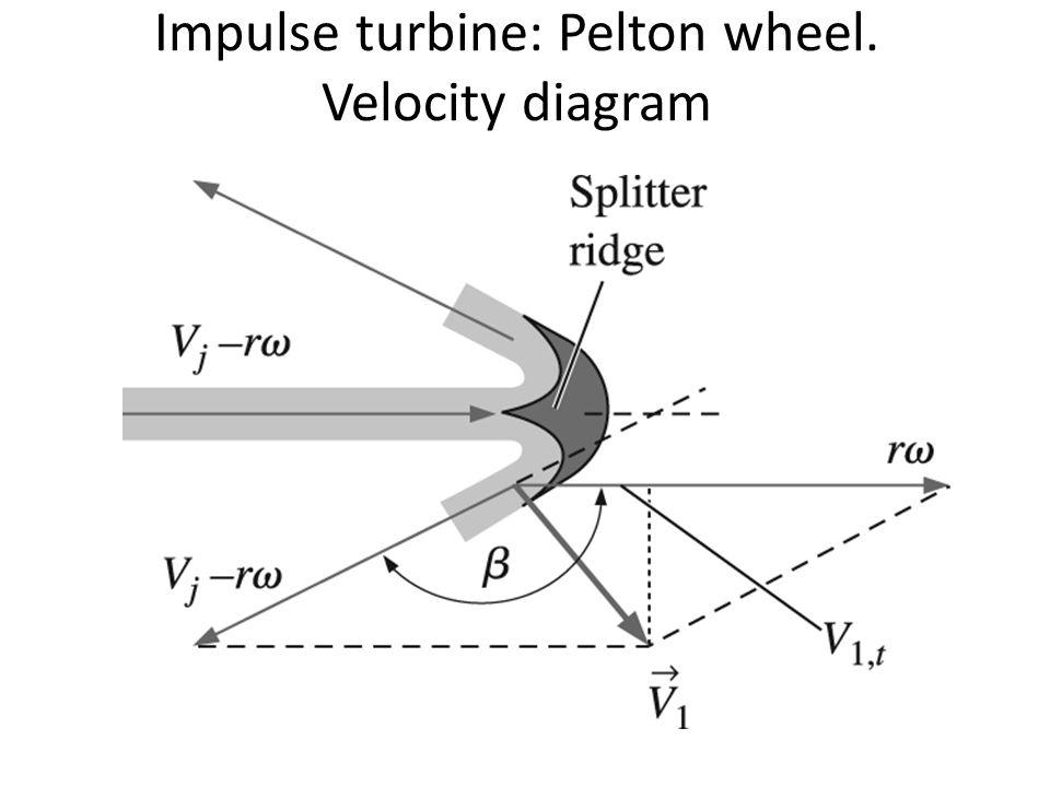 Turbines Ppt Download