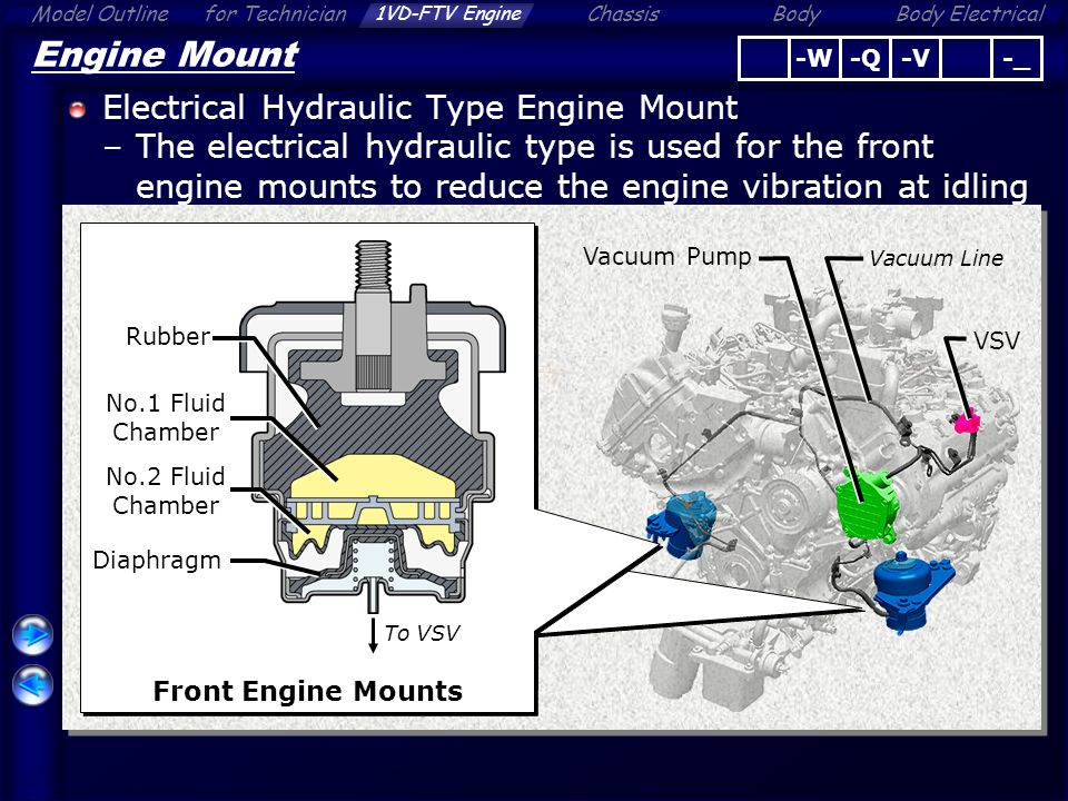 Engine Overall 1VD-FTV Engine - ppt video online download