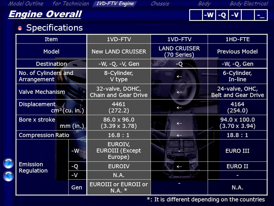 Engine Overall 1VD-FTV Engine - ppt video online download