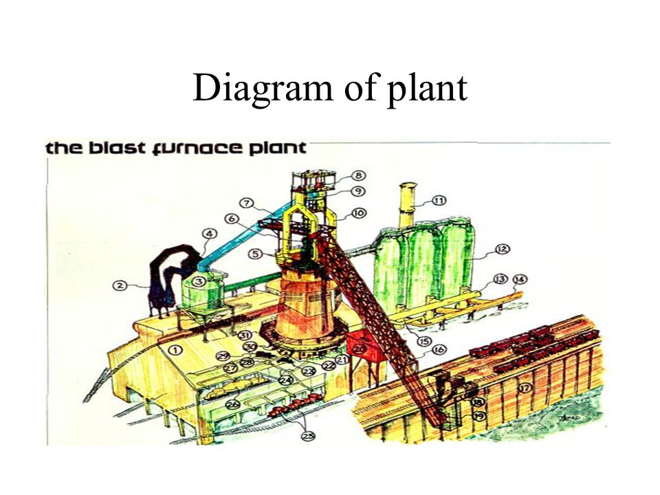 Diagram Of Plant Testing The Material In A Blast Furnace Ppt