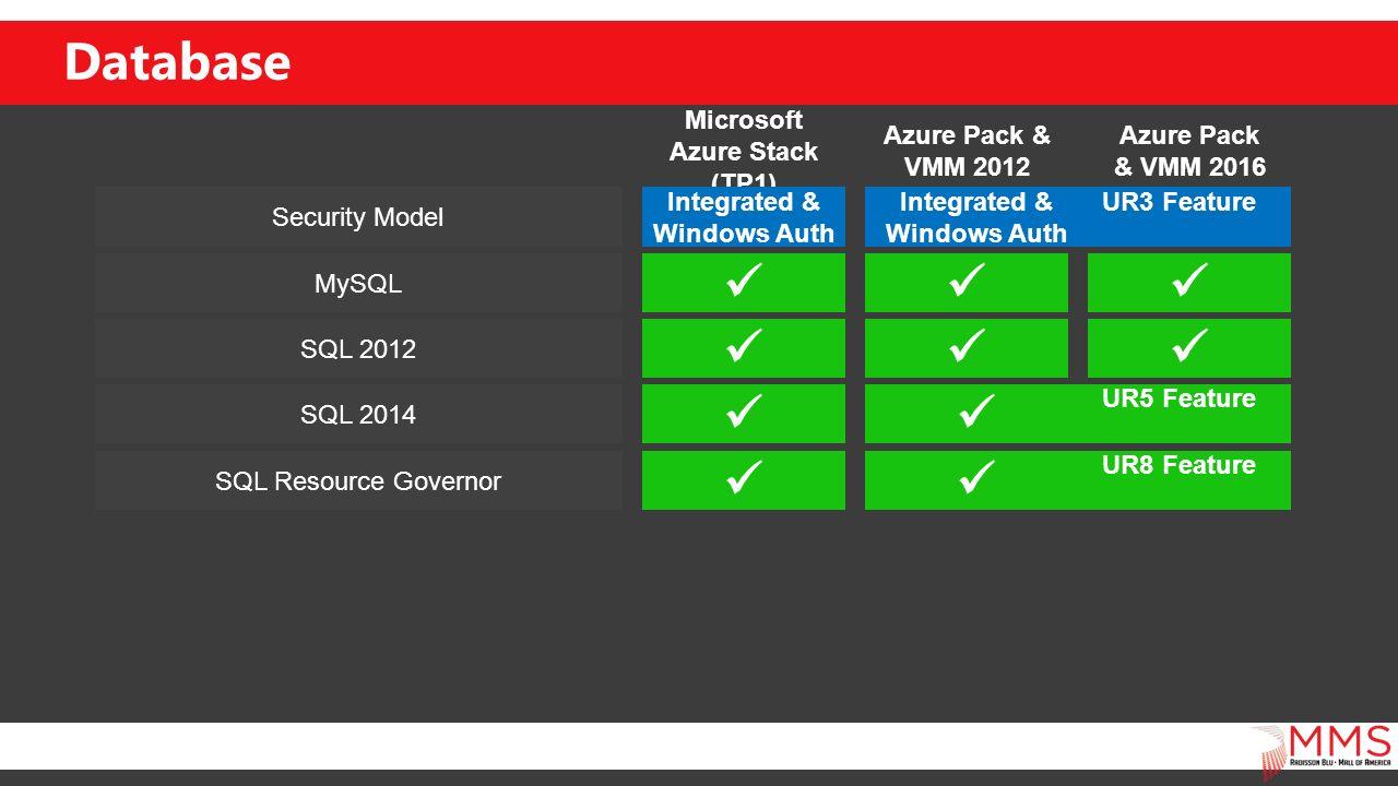 Azure Pack vs  Azure Stack - ppt video online download