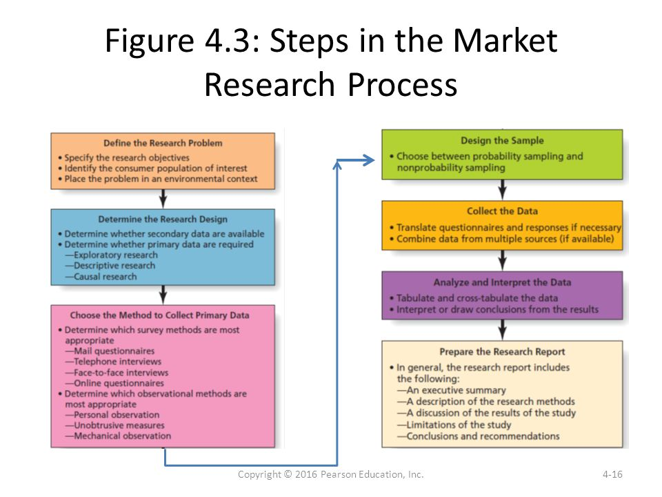 market research methods This sneak peek from the upcoming grit q1-q2 2014 report adoption of new research methods section looks at the adoption, by clients and suppliers, of new research methods, and the barriers to adopting new approaches.