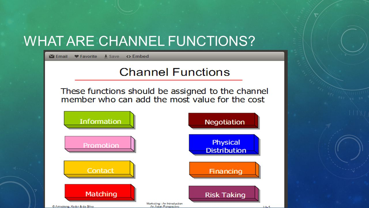 Explain The Nature And Scope Of Channel Management Ppt Video