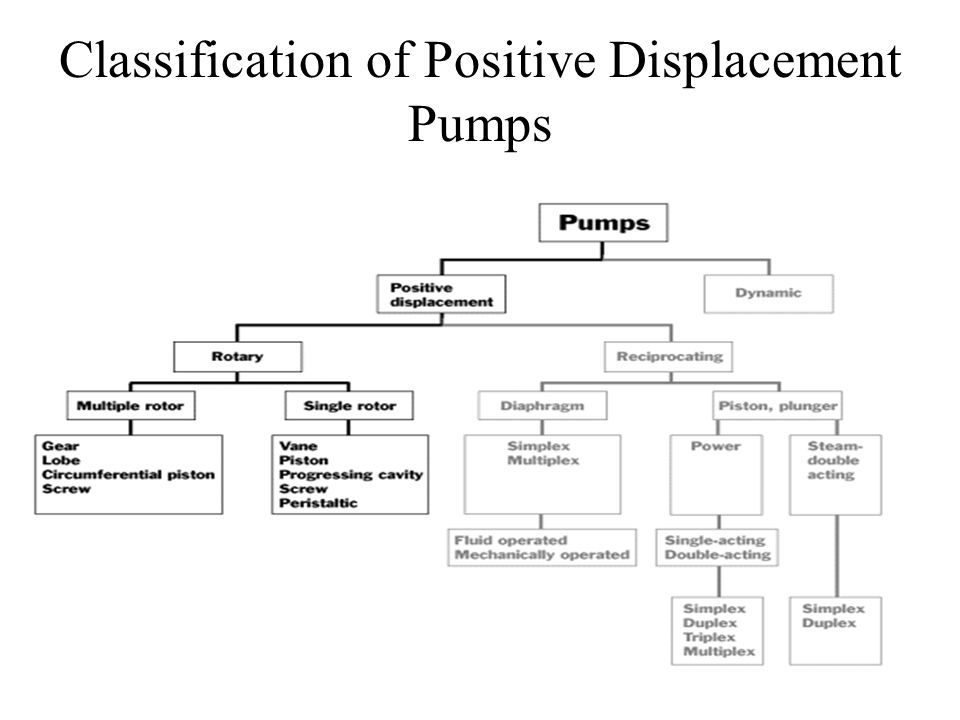 classification positive displacement non positive displacement engineering essay There are dozens of different industrial pumps both in positive displacement and centrifugal pump types irrigation pumps - usually some form of centrifugal pump type they are often used for agriculture application where water needs to be moved from a water source to dry land.