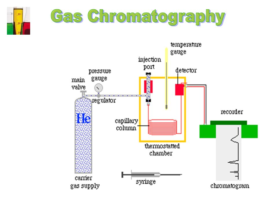 simple distillation gas chromatography preparation of synthetic Page 2 exp 9, separation by simple and fractional distillation and analysis by gas chromatography chem 221 lab will have its own gas chromatograph (gc), on which the samples will be analyzed.