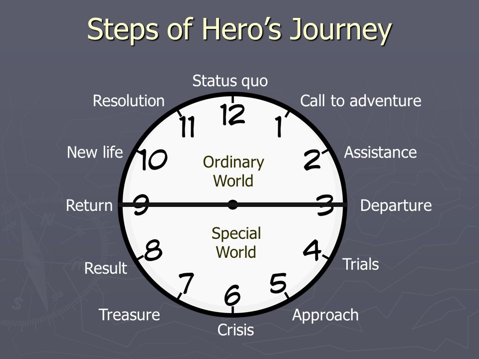example of heros journey The heros journey represents the use of this process applied freely to your own life and learning your way forward through any trials and g'day, my name is tino beth and when i was in high school i got a brief introduction into how, a heros journey can work on you to transform and change your life.