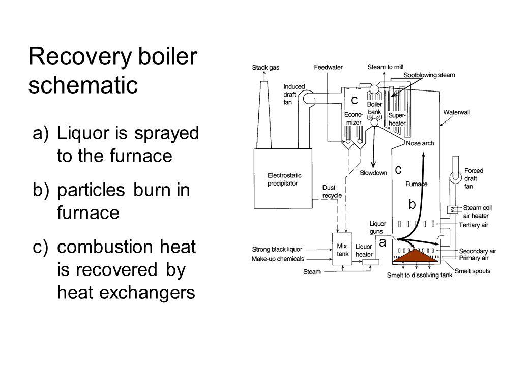 Recovery Boiler Schematic - Schematics Wiring Diagrams •