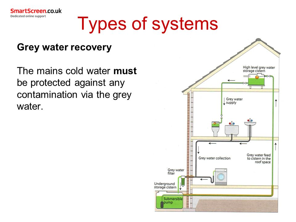 21 Types Of Systems Grey Water Recovery The Mains Cold Water Must Be  Protected Against Any Contamination Via The Grey Water.