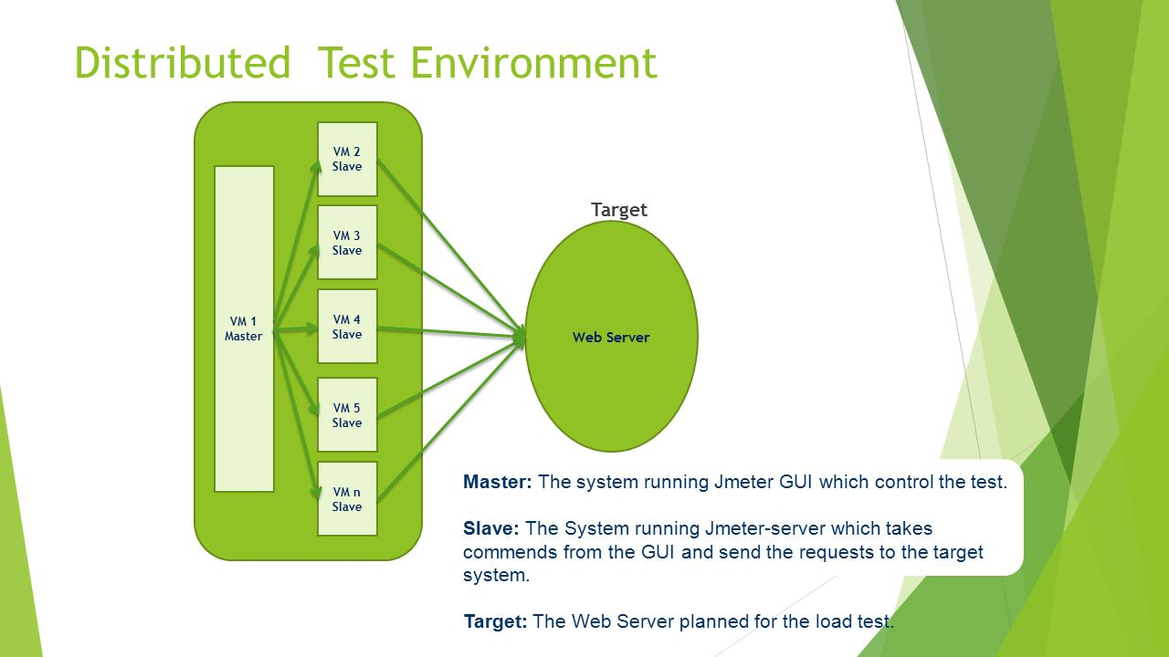 An Overview of Performance Testing And JMeter - ppt video
