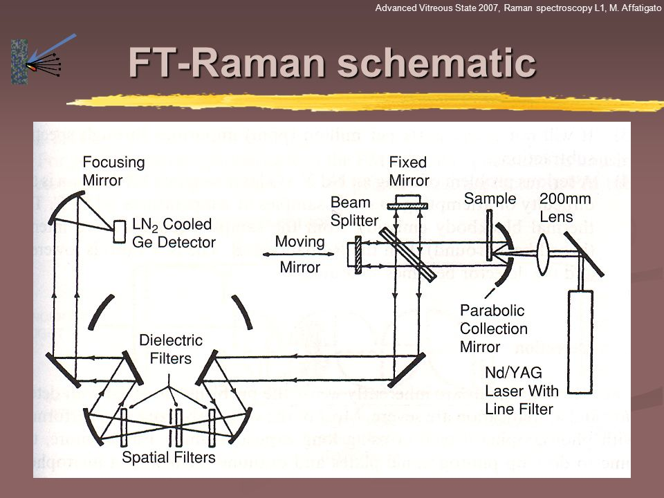 Raman: it's not just for noodles anymore - ppt video online ... on