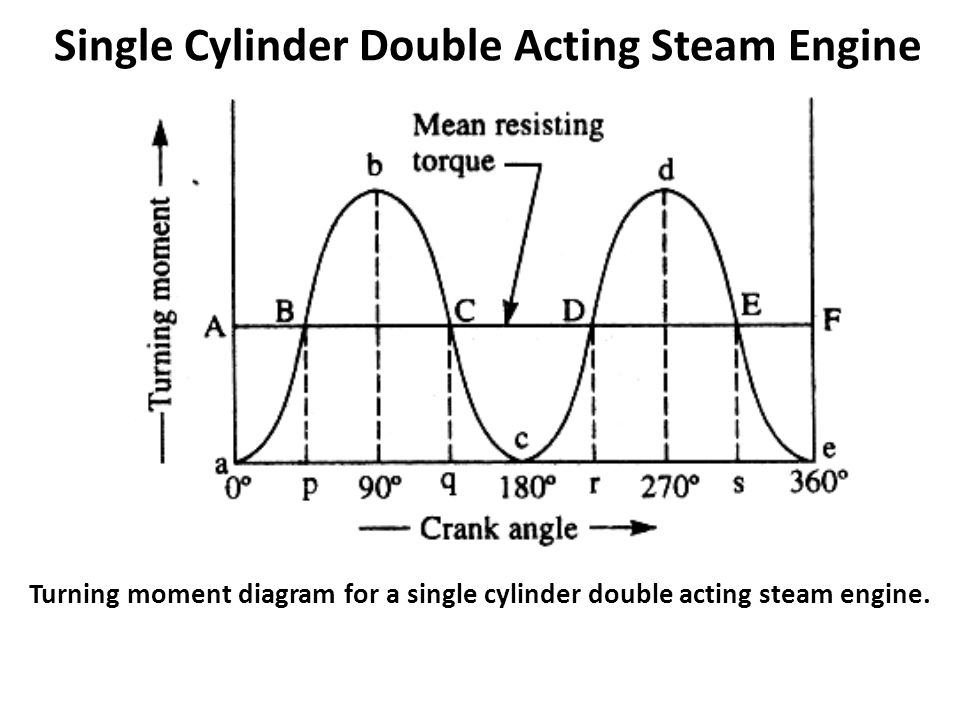 single cylinder double acting steam engine