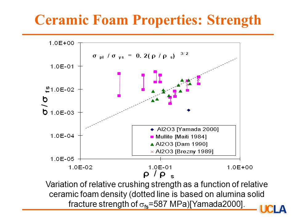 Ceramic Foams: Inspiring New Solid Breeder Materials - ppt