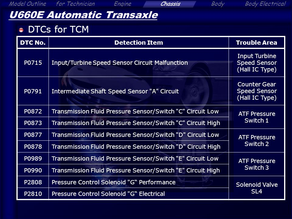 Alphard - Chassis Contents Click a Section Tab  - ppt download
