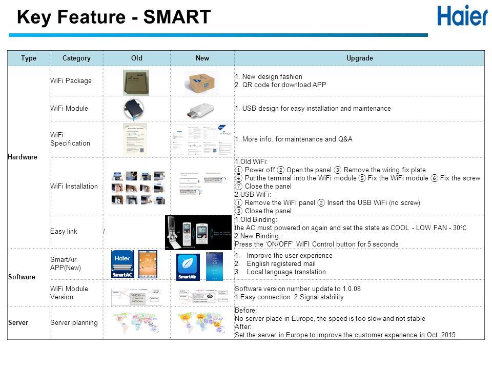 2016 Haier RAC EU product presentation - ppt video online download
