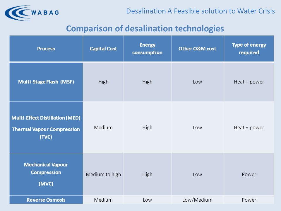 Desalination An Affordable Solution for Urban & Rural Water