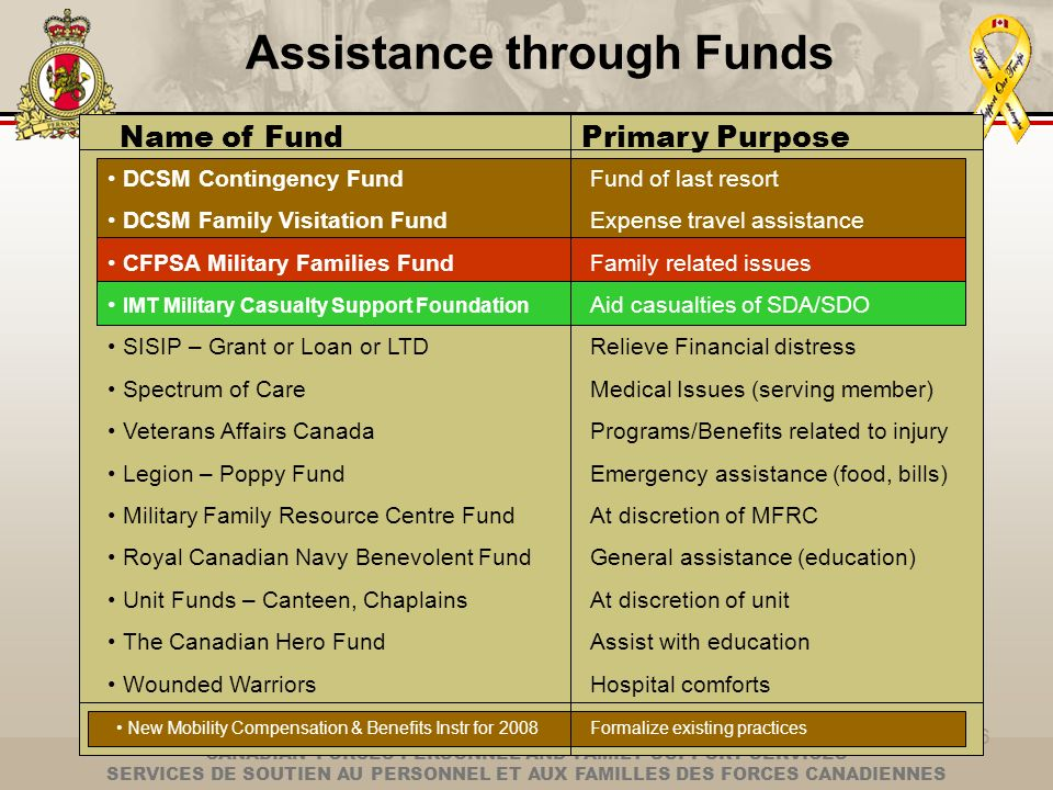Assistance through Funds