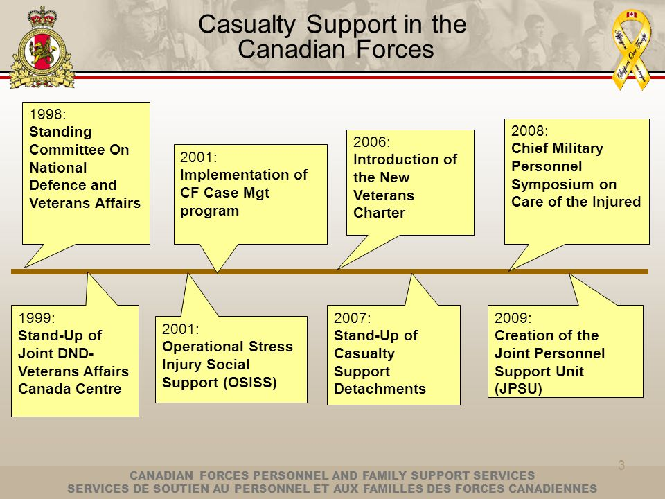 Casualty Support in the Canadian Forces