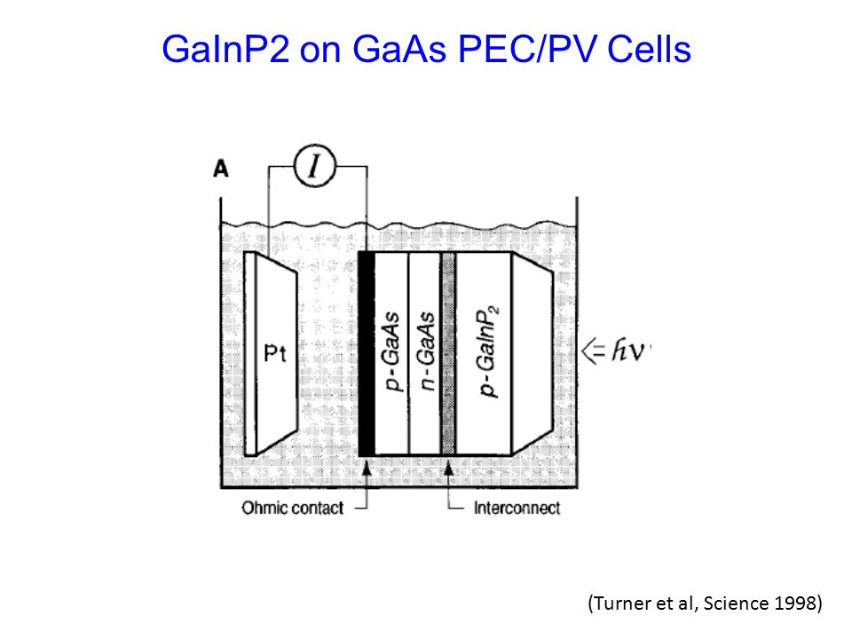 lecture photoelectrochemical water splitting