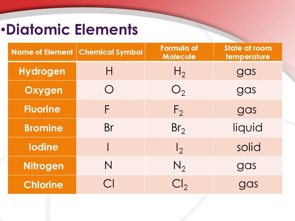 Naming Ionic Molecular Compounds Ppt Video Online Download