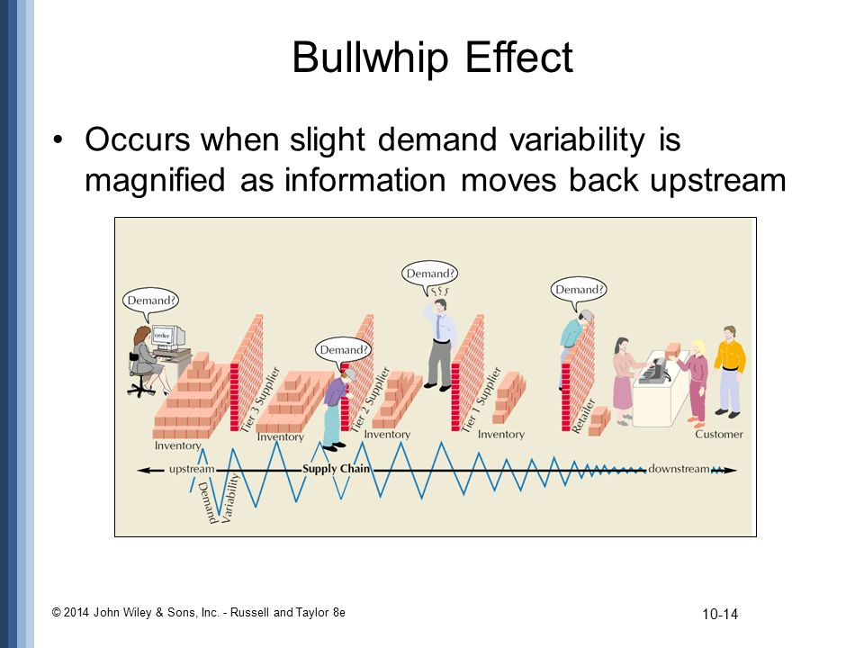 Bullwhip Effect Occurs when slight demand variability is magnified as information moves back upstream.
