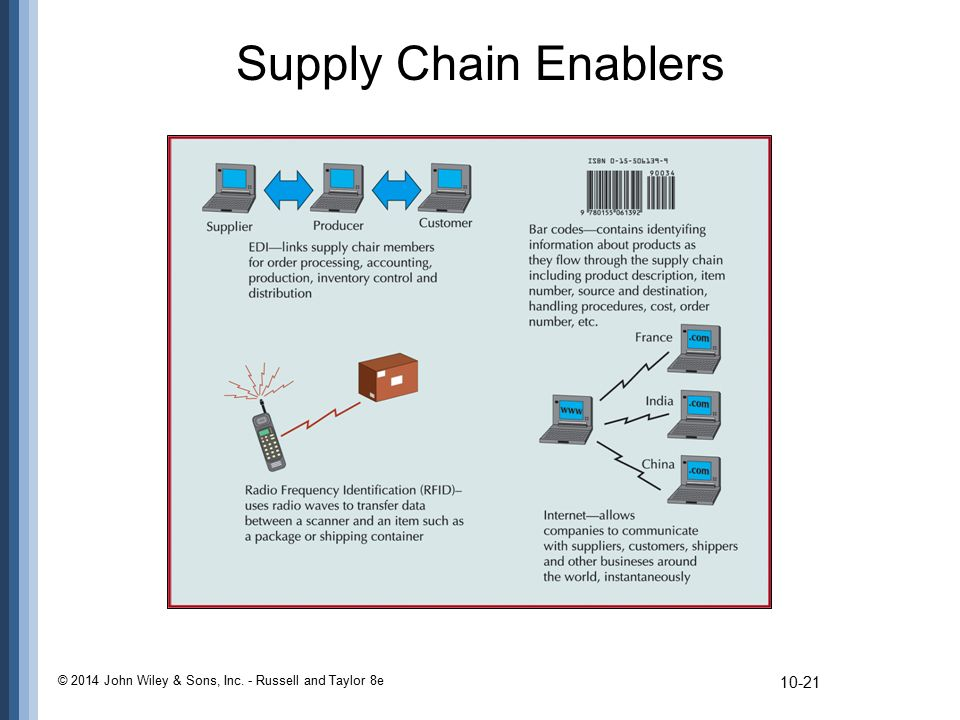 Supply Chain Enablers © 2014 John Wiley & Sons, Inc. - Russell and Taylor 8e
