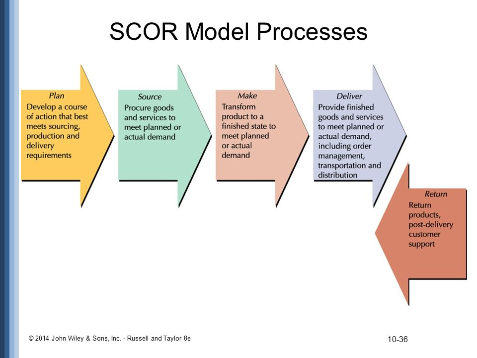 SCOR Model Processes © 2014 John Wiley & Sons, Inc. - Russell and Taylor 8e
